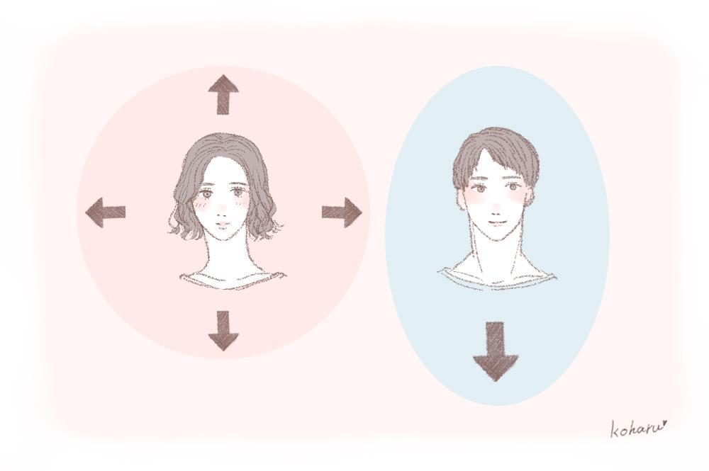 男女で異なるパーソナルスペースのイラスト