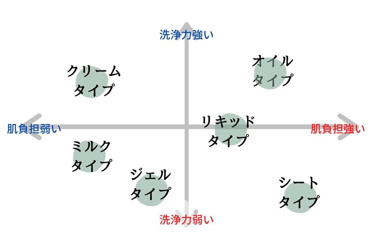 レンジングの種類と特徴