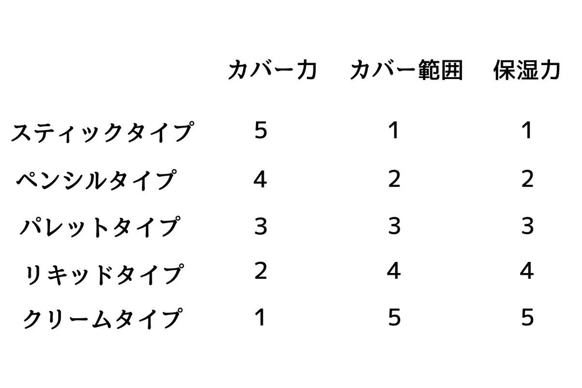 コンシーラーの表