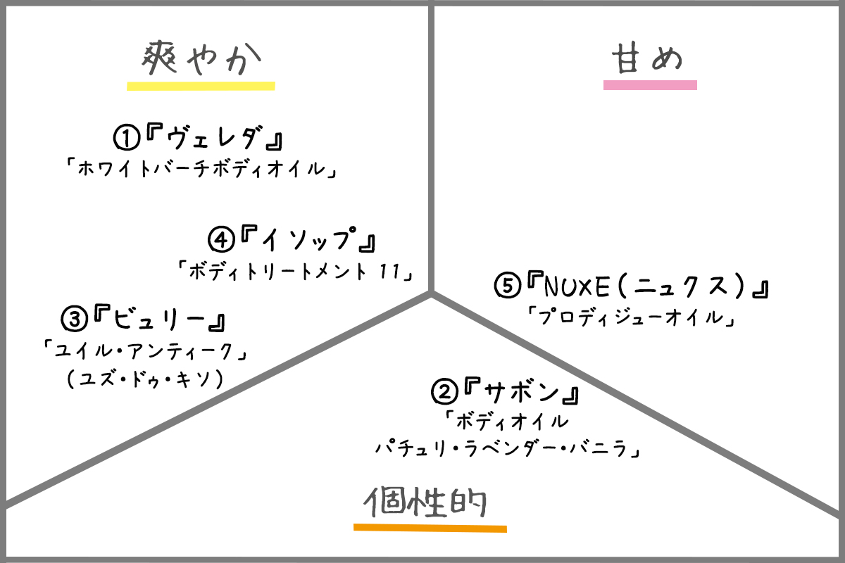 ボディオイル香り分類イメージ
