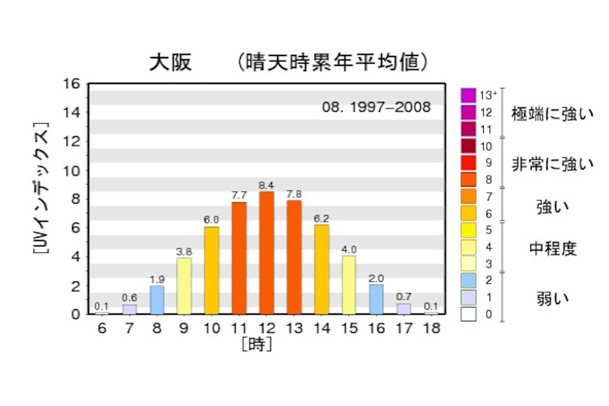 大阪の晴天時UVインデックスの時別累年平均値グラフ